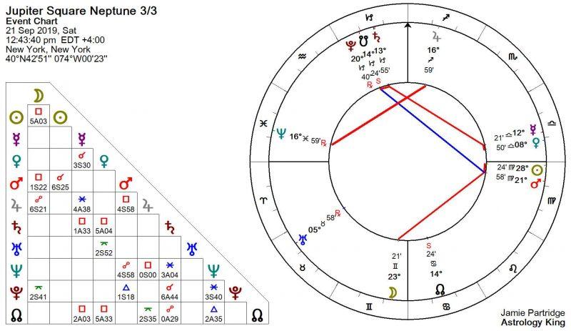 Jupiter Square Neptune September 2019