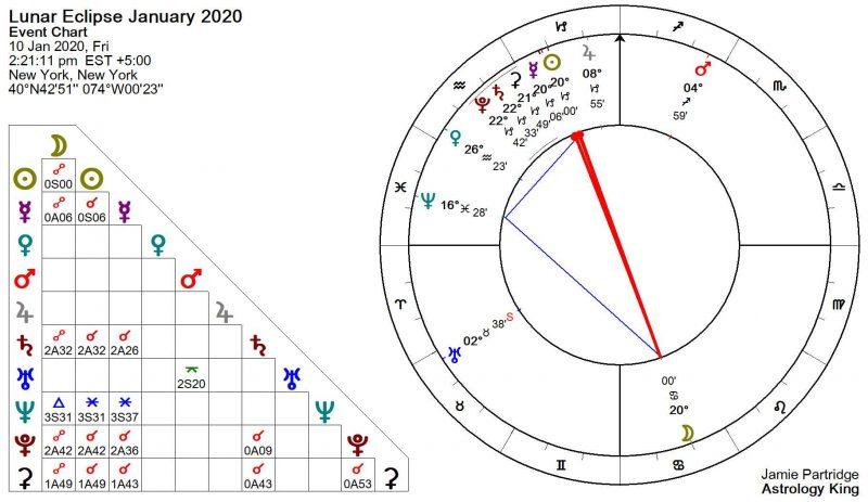 Lunar Eclipse January 2020 Astrology