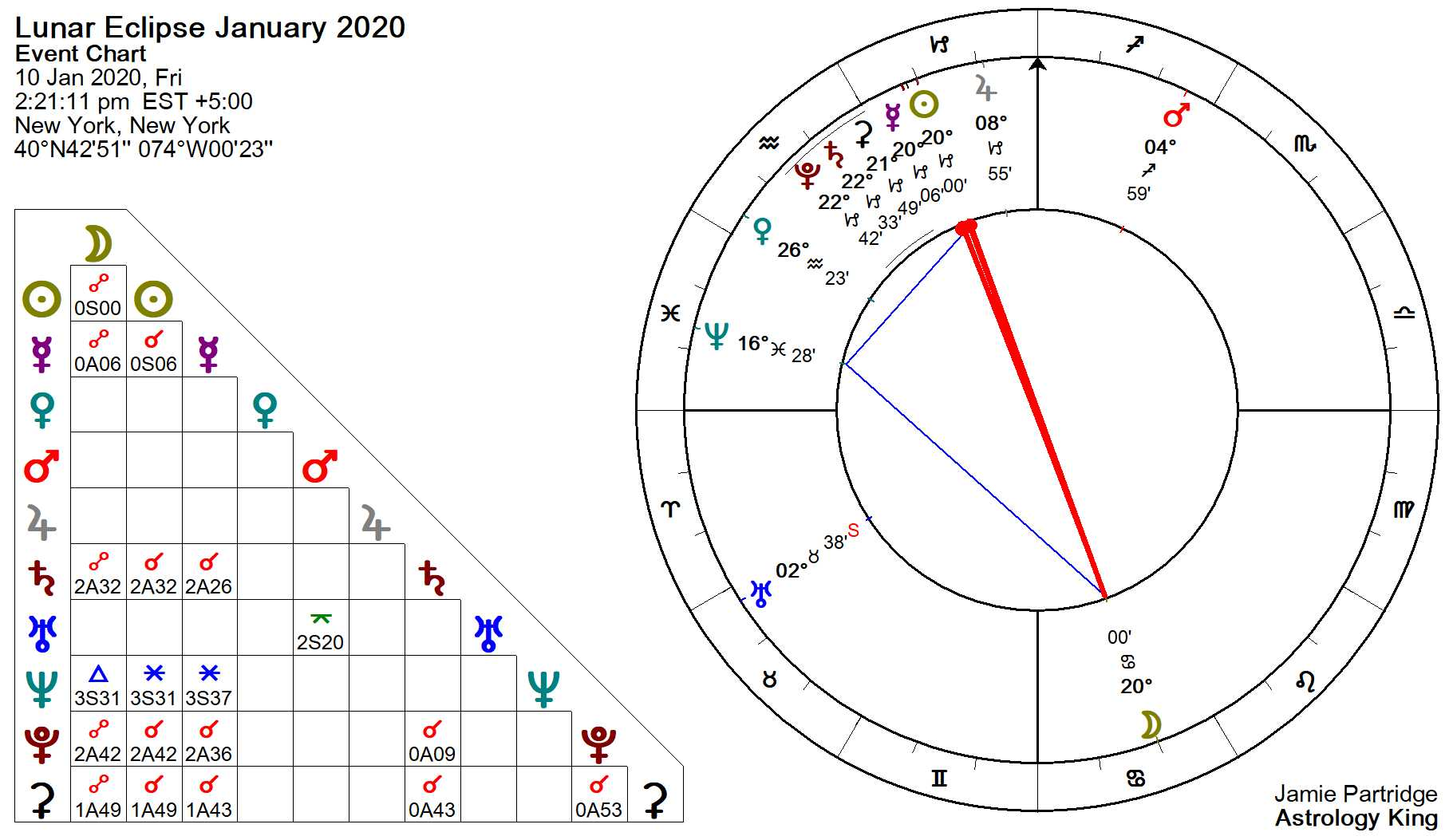 weekly astrology january 3 2020