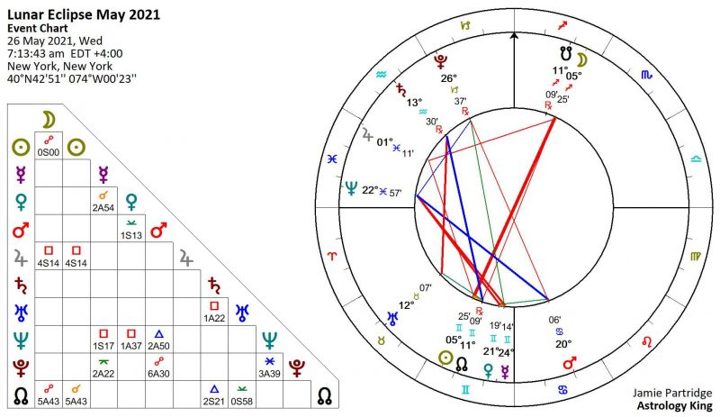 Lunar Eclipse May 2021 Astrology