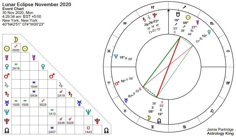 Lunar Eclipse November 2020 Astrology