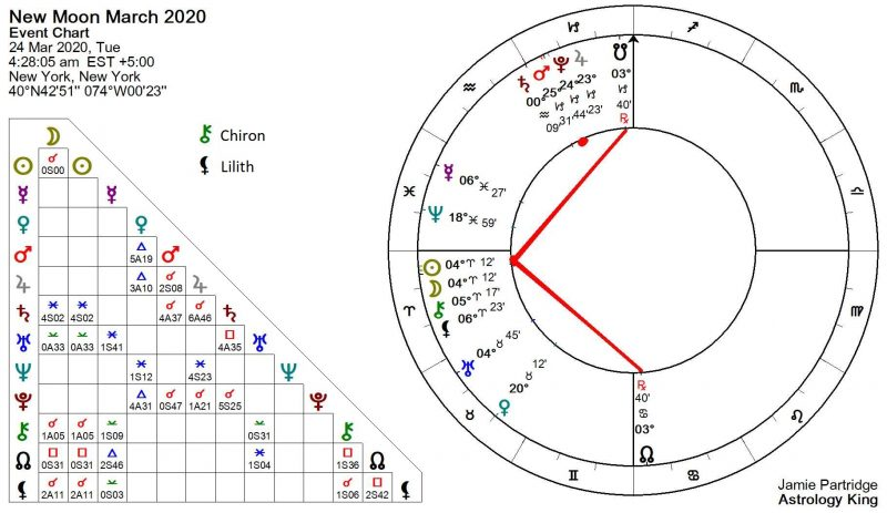 Aries New Moon March 2020 Astrology