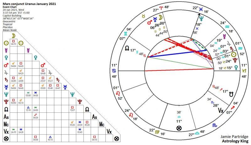 Mars Conjunct Uranus 2021