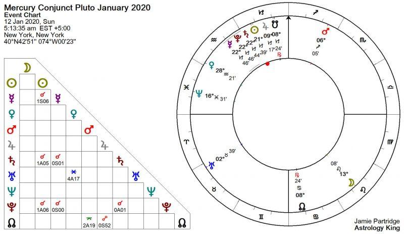 Mercury Conjunct Pluto January 2020