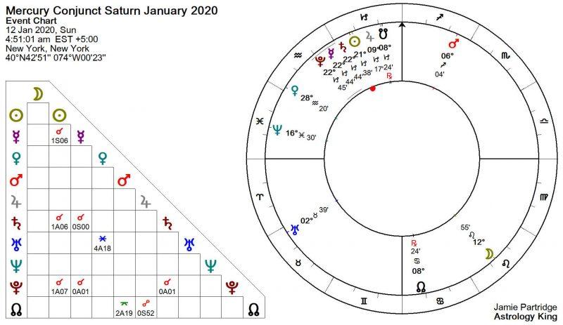 Mercury Conjunct Saturn January 2020