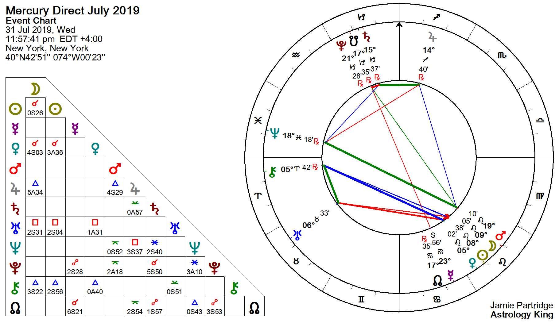 Mercury Retrograde 2019 – Impulse Control – Astrology King