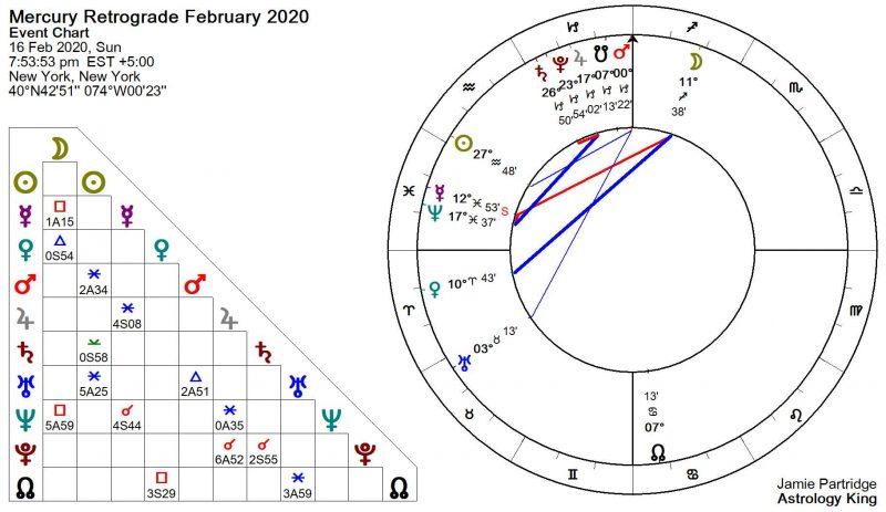 Mercury Retrograde February 2020