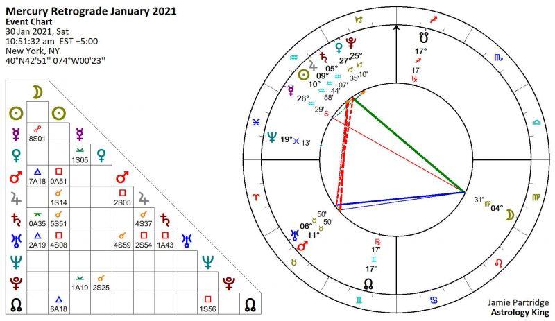 Mercury Retrograde January 2021