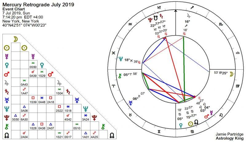 Mercury Retrograde July 2019