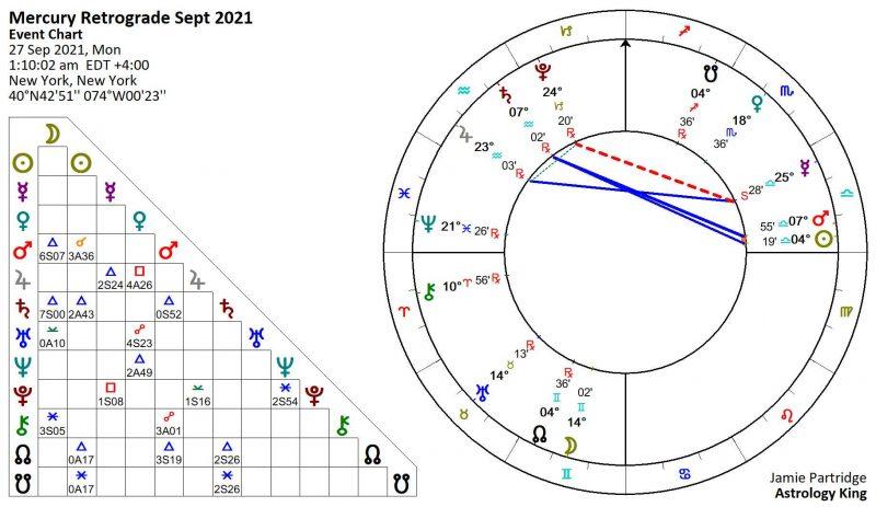 Mercury Stationary Retrograde 2021