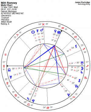 Mitt Romney Horoscope