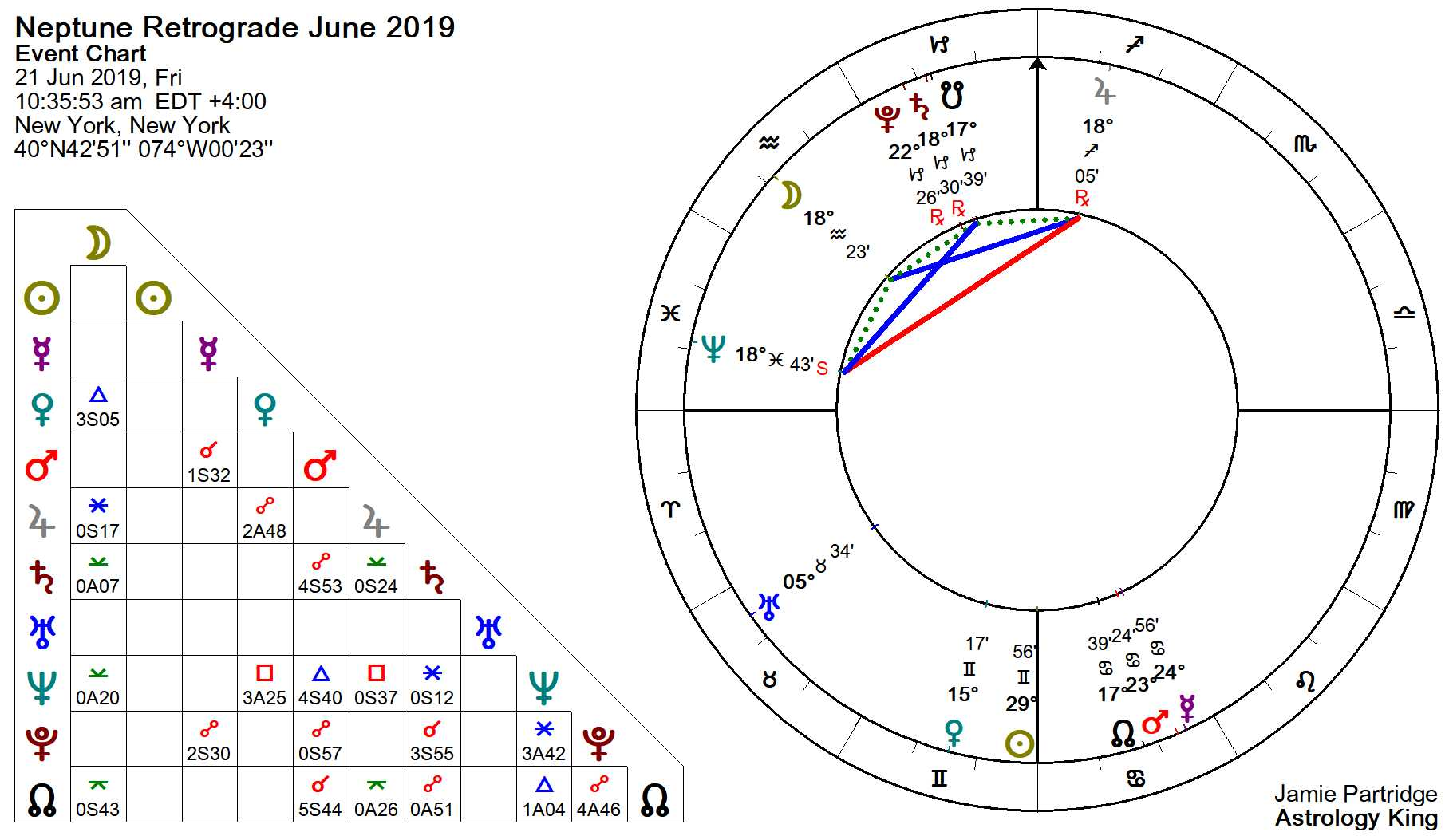 Neptune Retrograde 2019 – Hopes and Dreams – Astrology King