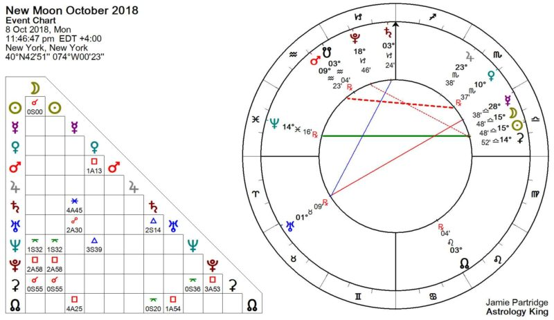 New Moon October 2018 Astrology