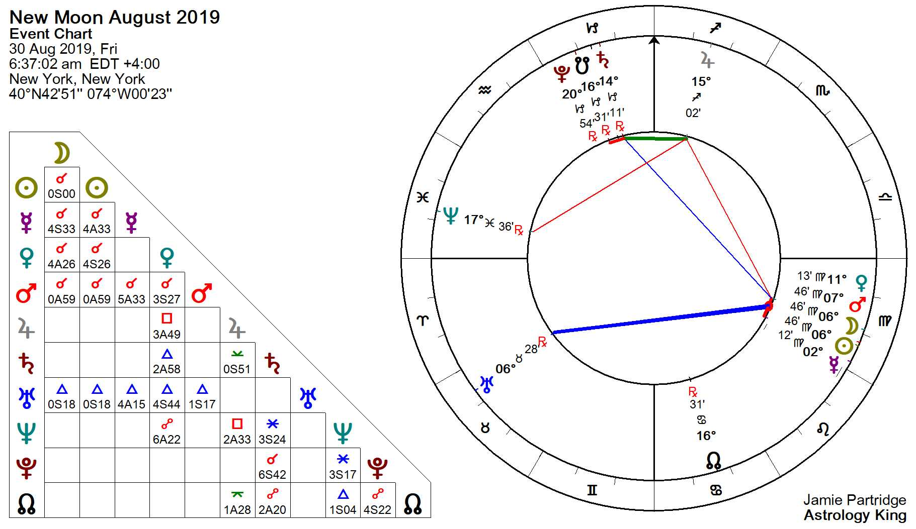 New Moon August 2019 – Express Yourself – Astrology King