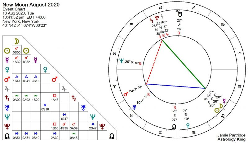 New Moon August 2020 Astrology
