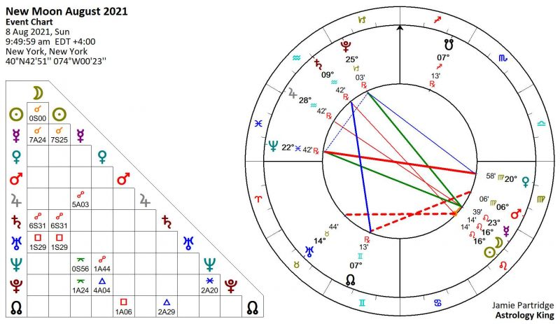 New Moon August 2021 Astrology