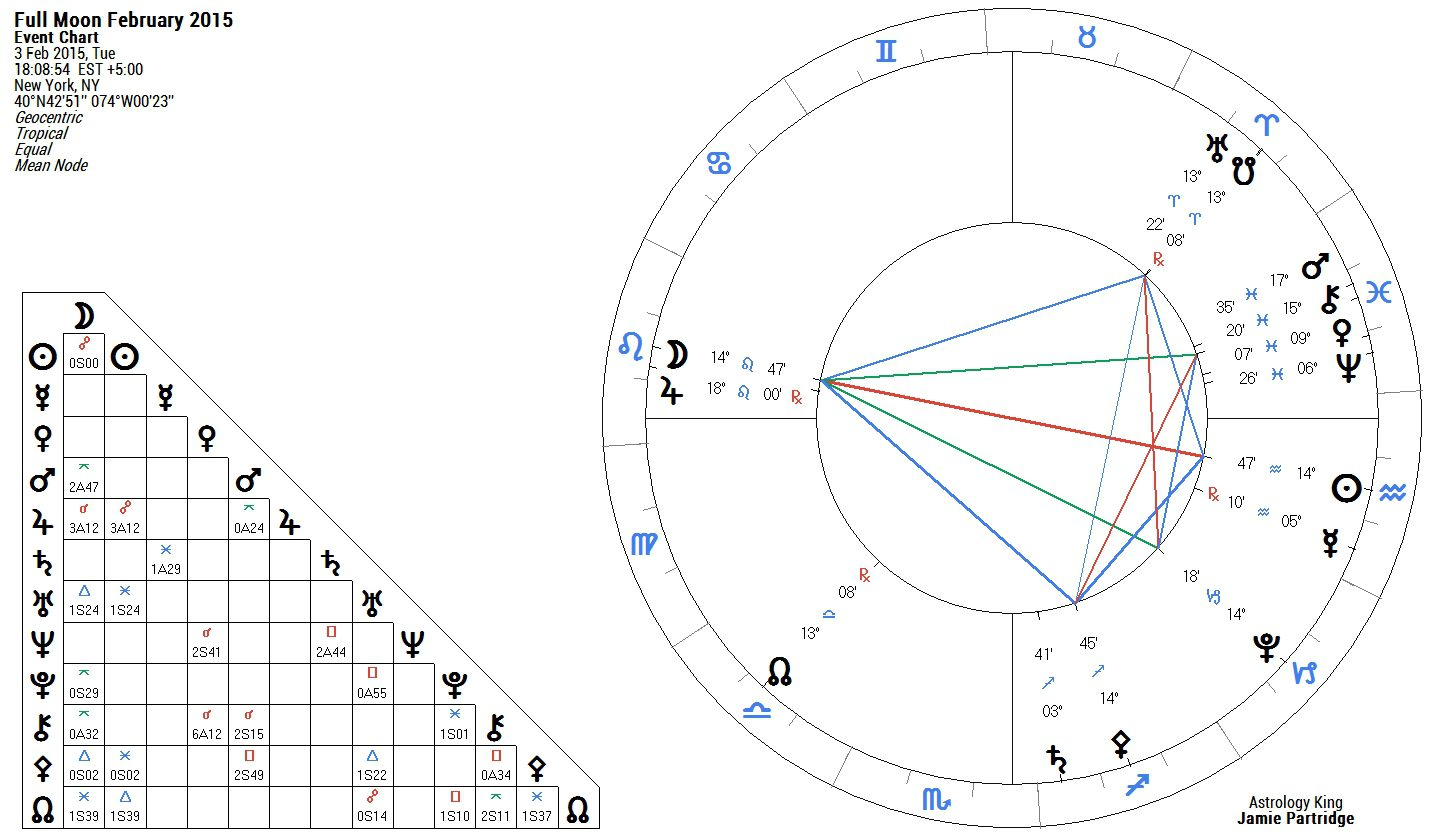 What Is A Grand Trine In Astrology