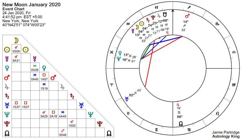 New Moon January 2020 Astrology