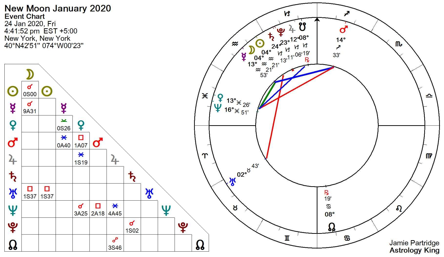 January 20 Birthday Horoscope 20 20