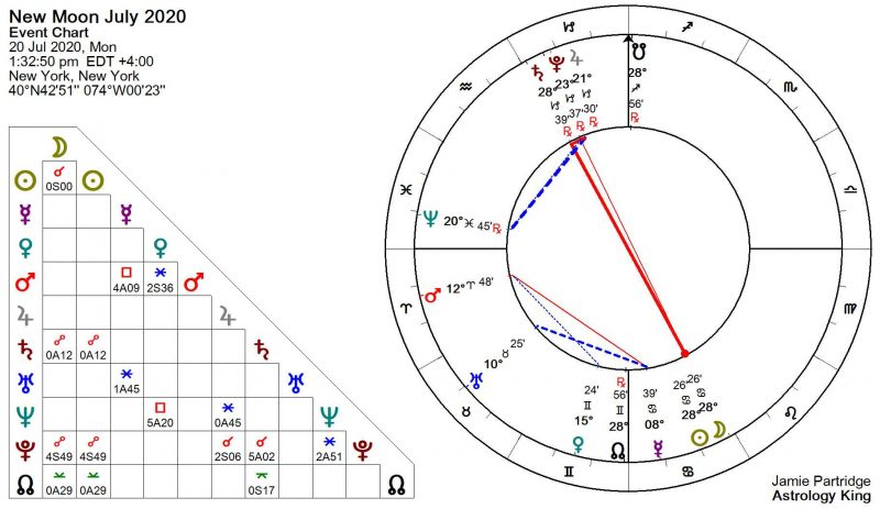 New Moon July 2020 Astrology [Solar Fire]