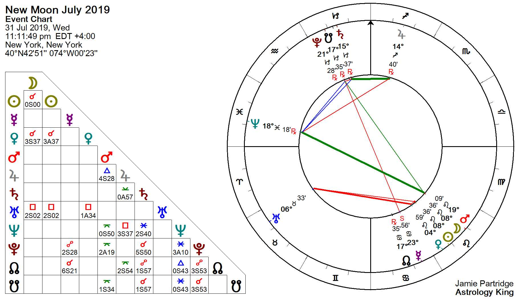 New Moon July 2019 – Be Patient – Astrology King