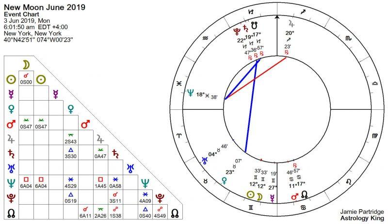 New Moon June 2019 Astrology