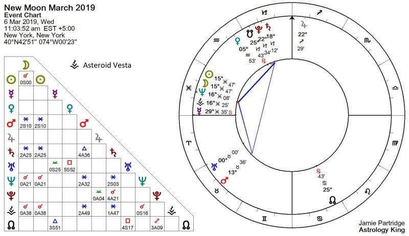 New Moon March 2019 Astrology