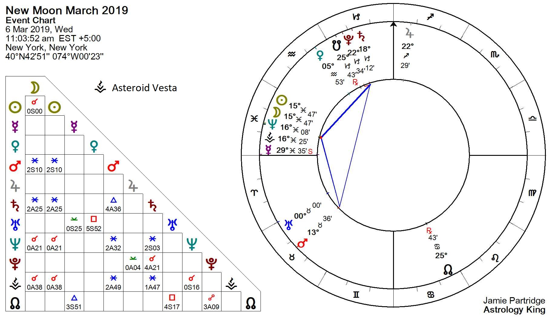 march 15 new moon astrology