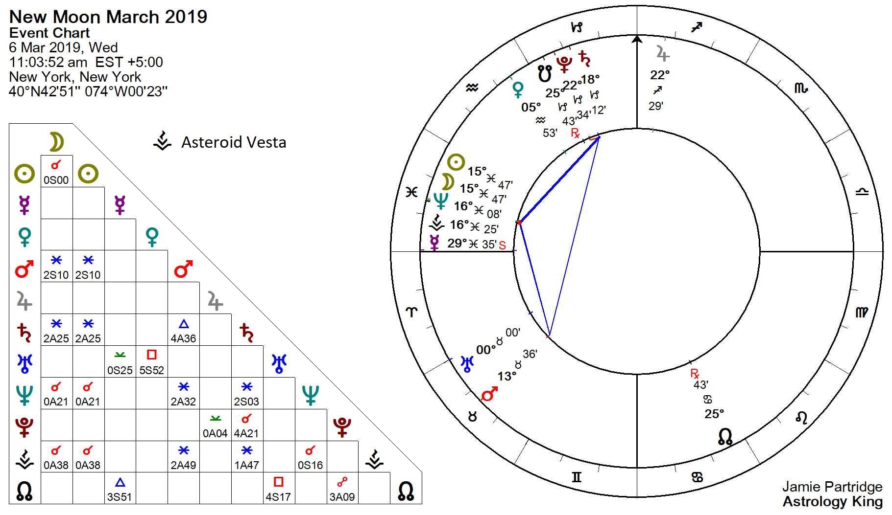 Venus enters Aquarius