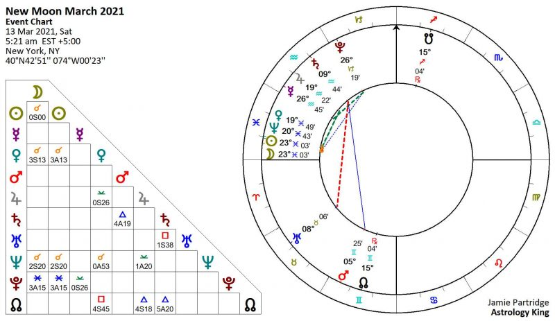 New Moon March 2021 Astrology