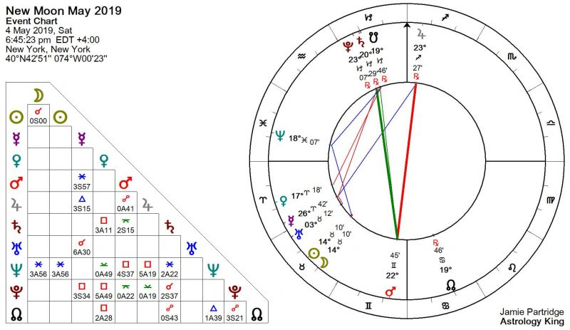 New Moon May 2019 Astrology