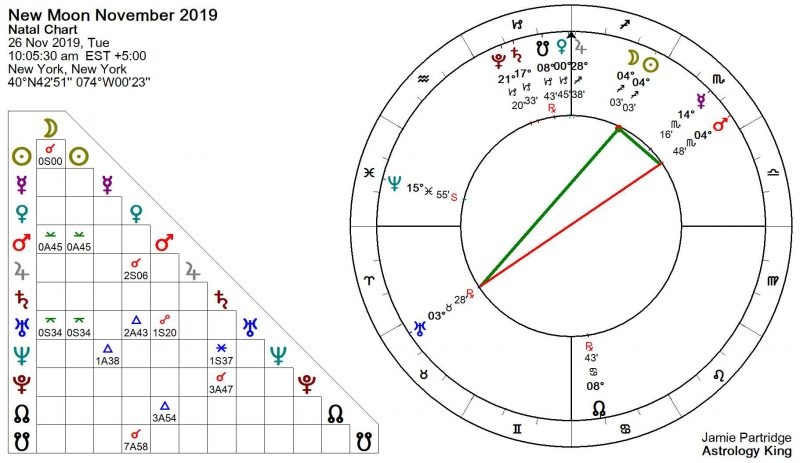 New Moon November 2019 Astrology