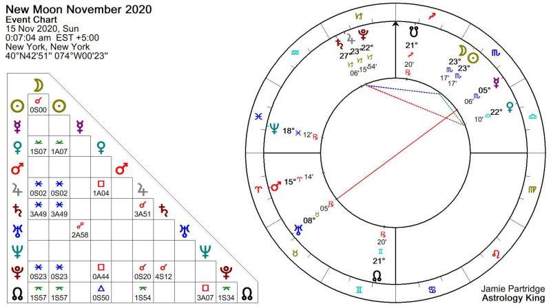 New Moon November 2020 Astrology