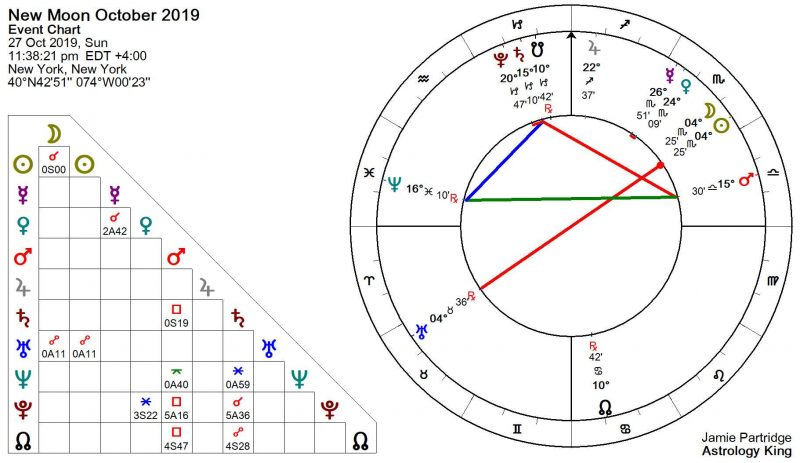 full moon 23 october 2019 astrology
