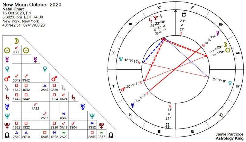 New Moon October 2020 Astrology