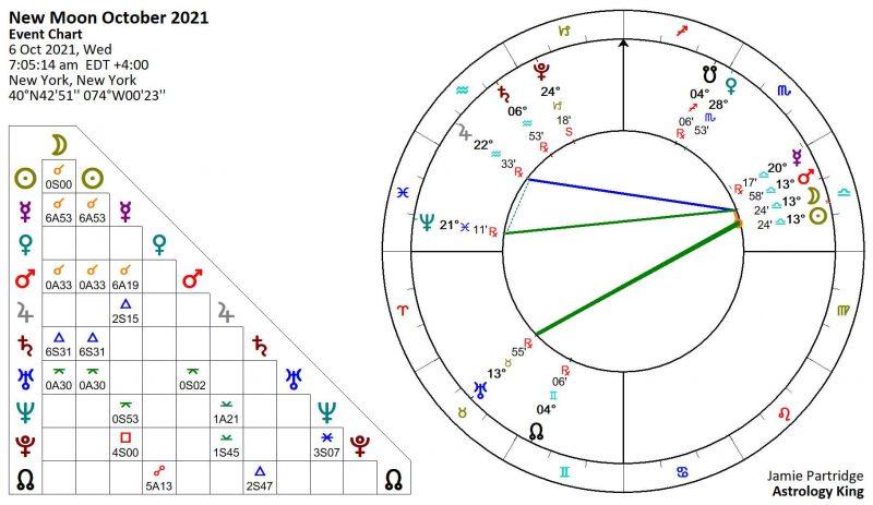New Moon October 2021 Astrology