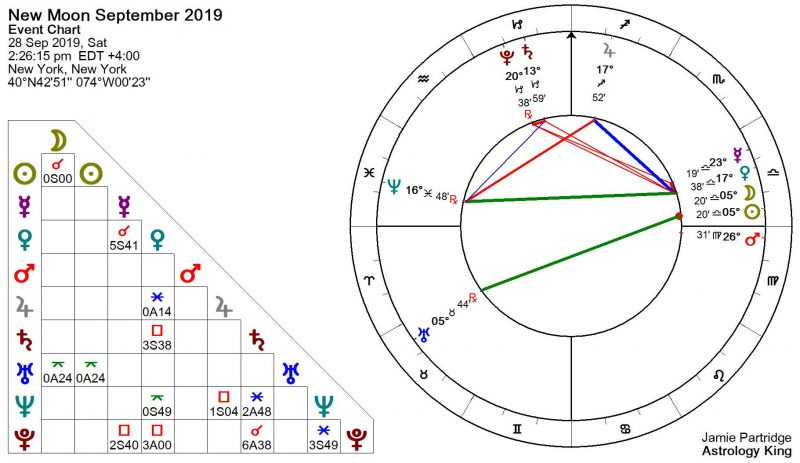 New Moon September 2019 Astrology