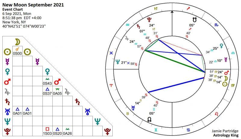 New Moon September 2021 Astrology