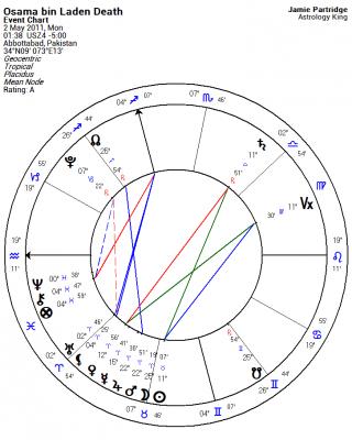 Osama bin Laden Horoscope