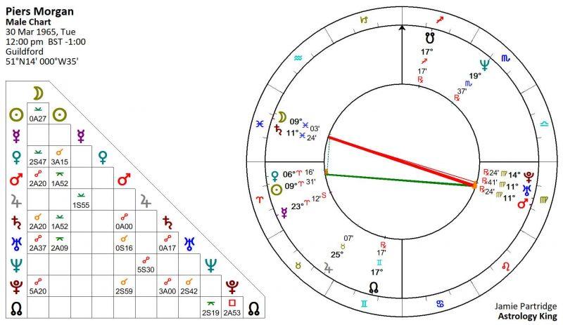 Piers Morgan Horoscope