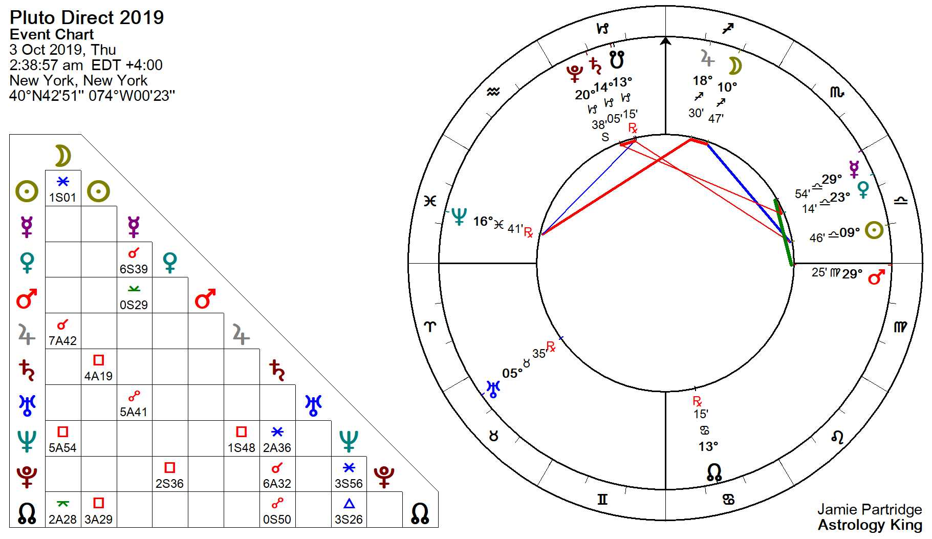 Pluto Retrograde 2019 – Serious Business – Astrology King