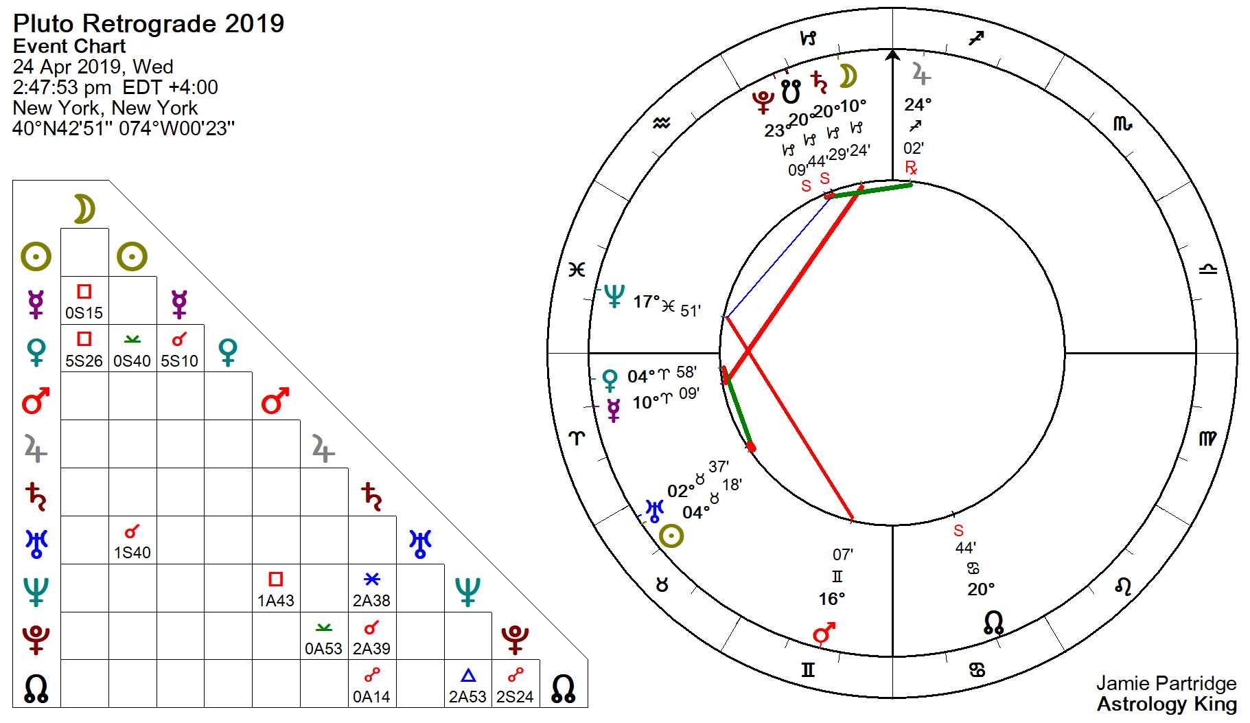 Pluto Retrograde 2019 – Serious Business – Astrology King
