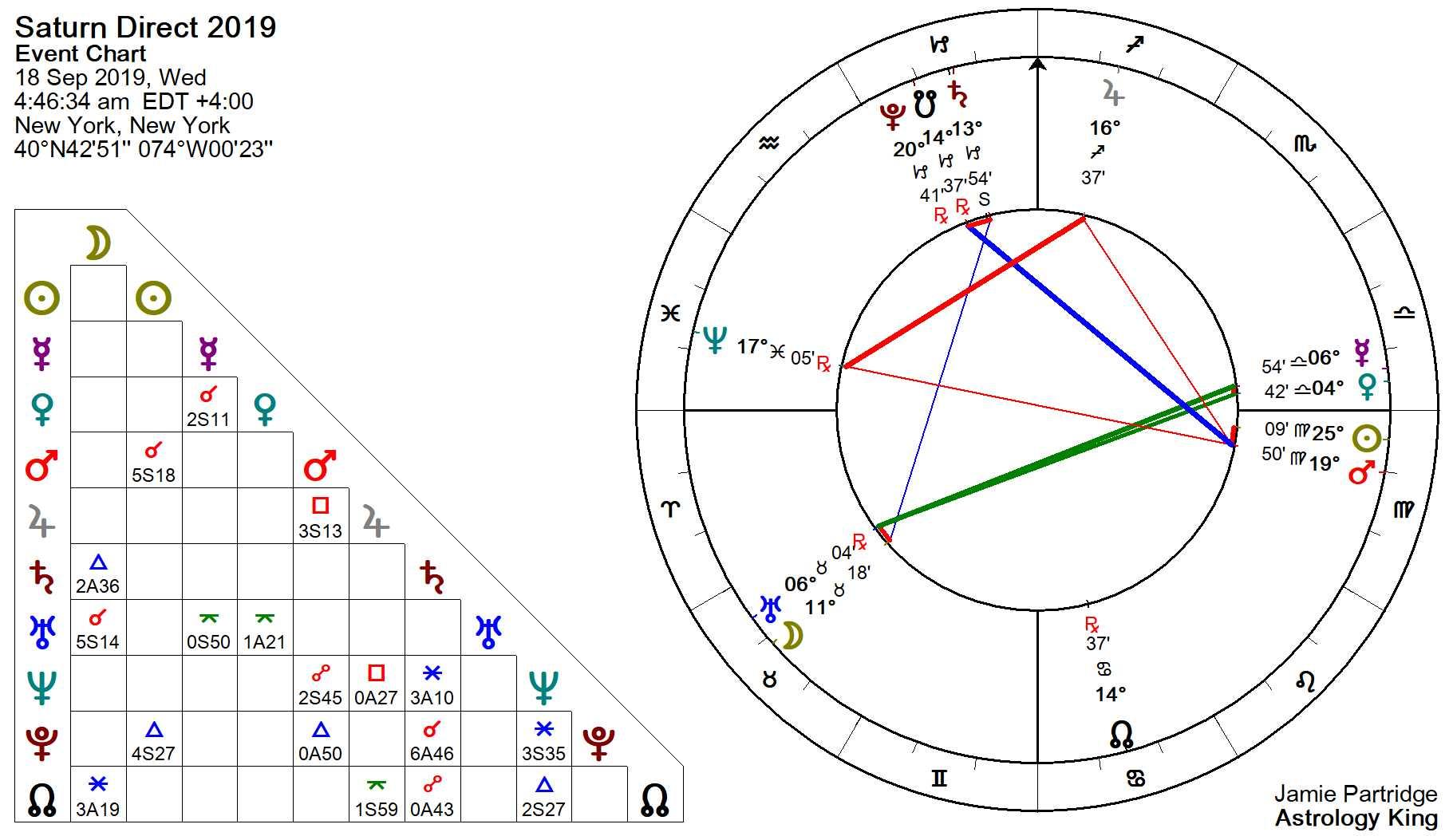Saturn Retrograde 2019 – Procrastination – Astrology King