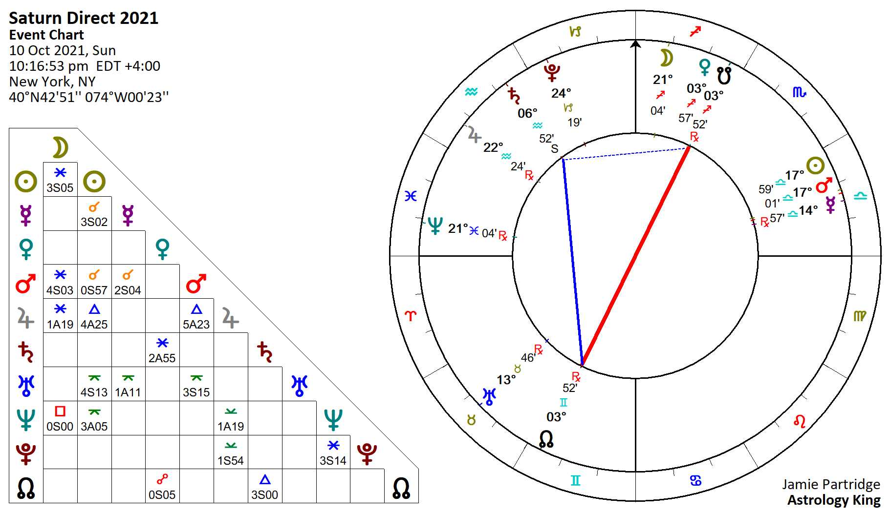 Saturn Retrograde 20 – Karmic Love – Astrology King