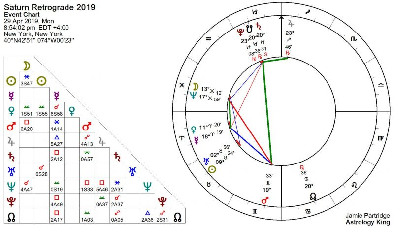 Saturn Retrograde 2019