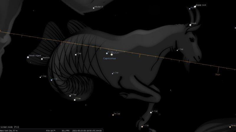 Saturn Retrograde 2021 Dates