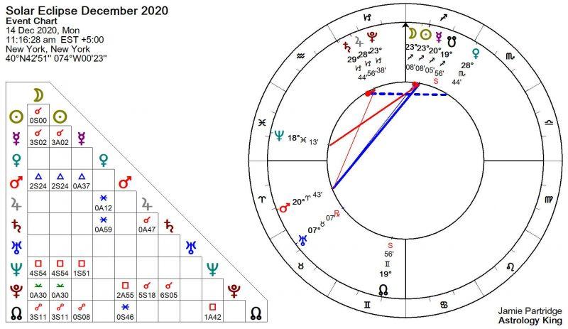 Solar Eclipse December 2020 Astrology