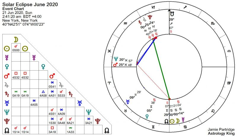 New Moon June 2020 Astrology