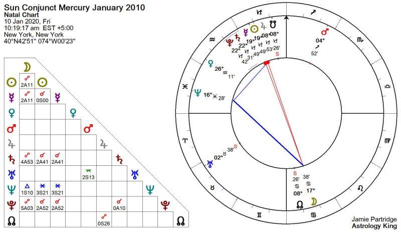Sun Conjunct Mercury January 2020