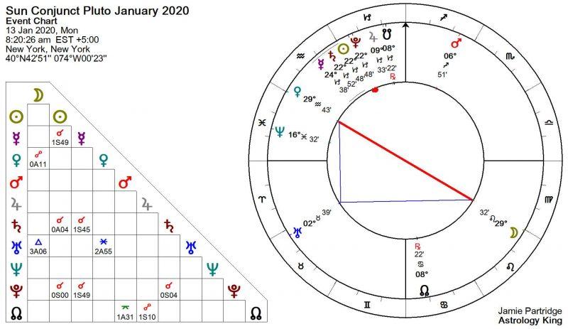 Sun Conjunct Pluto January 2020